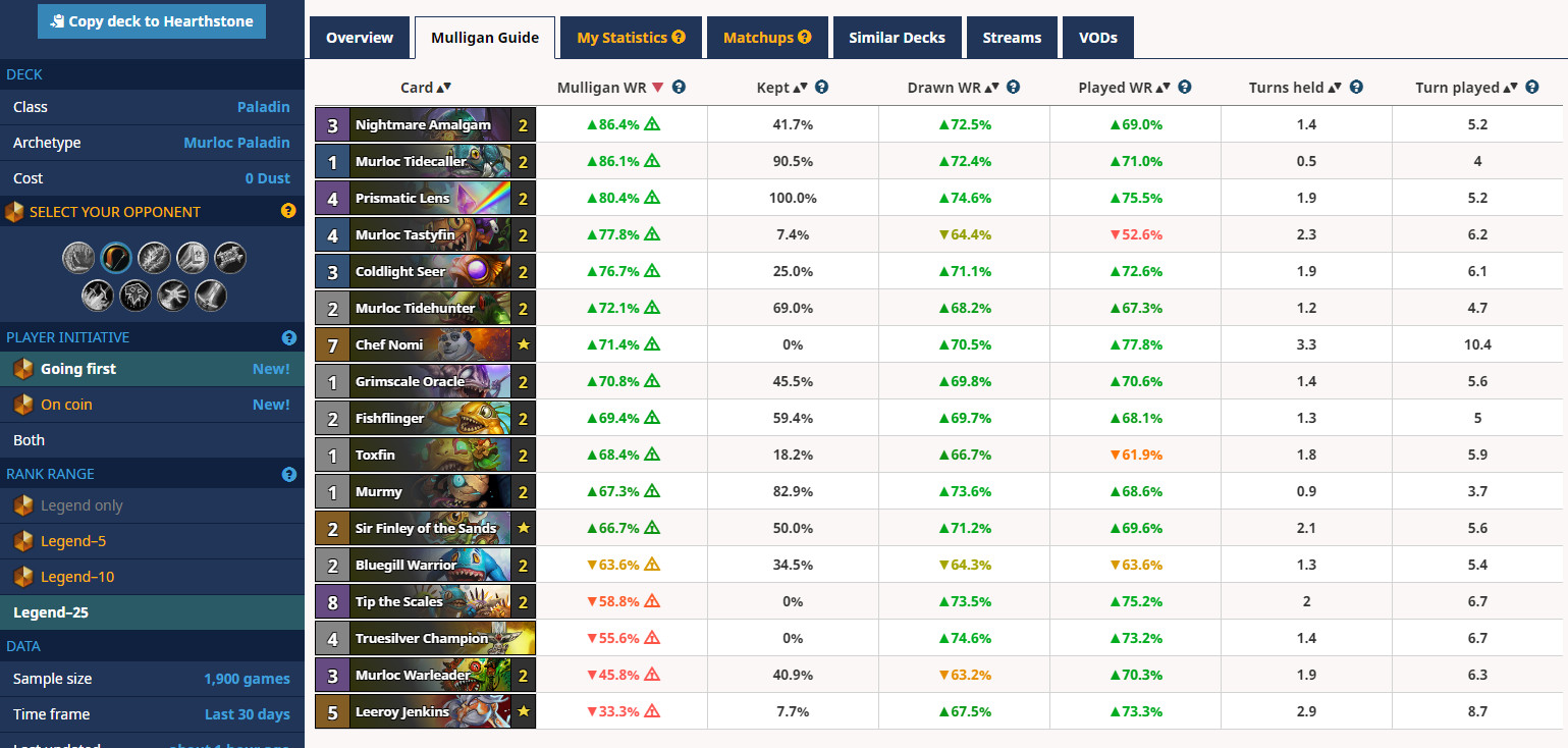 Filtered stats