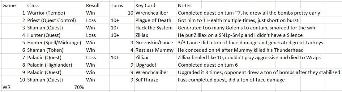 Meta Breaker Week 6 stats