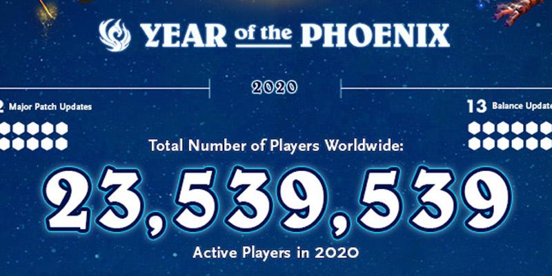 Hearthstone Had 23.5 Million Active Players in 2020 - Year of the Phoenix Stats