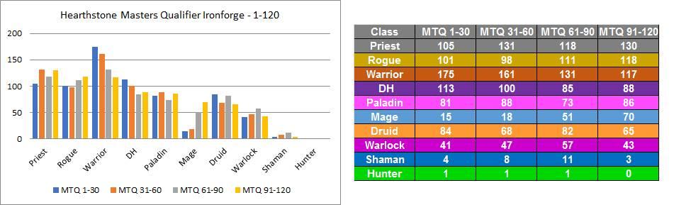 MT Ironforge Qualifiers